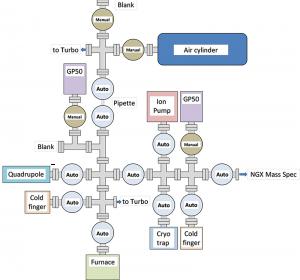 NGX prep line schematic